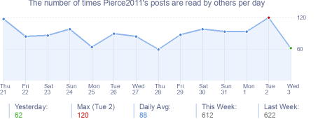 How many times Pierce2011's posts are read daily