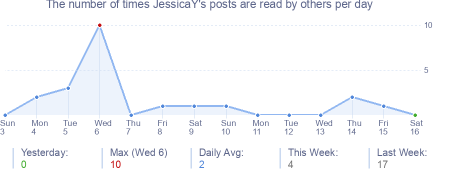 How many times JessicaY's posts are read daily