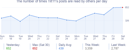 How many times Tilt11's posts are read daily