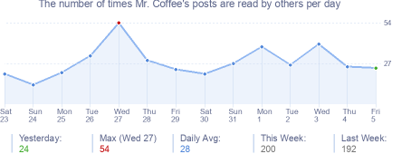 How many times Mr. Coffee's posts are read daily