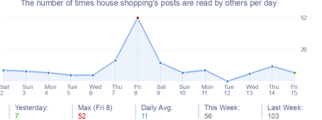 How many times house shopping's posts are read daily