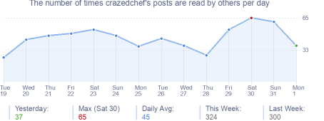 How many times crazedchef's posts are read daily