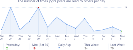 How many times jogi's posts are read daily