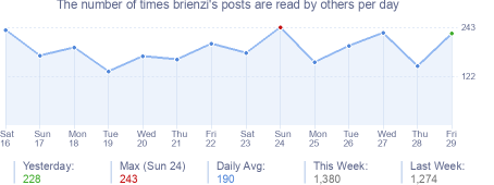 How many times brienzi's posts are read daily