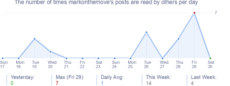 How many times markonthemove's posts are read daily