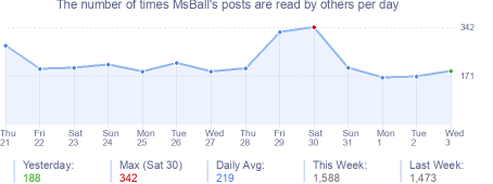 How many times MsBall's posts are read daily