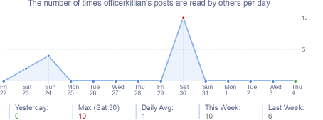 How many times officerkillian's posts are read daily
