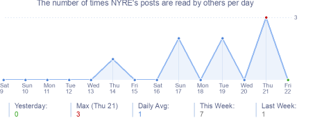 How many times NYRE's posts are read daily