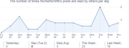 How many times RichieRichR6's posts are read daily