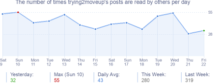 How many times trying2moveup's posts are read daily