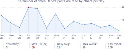 How many times Cade's posts are read daily