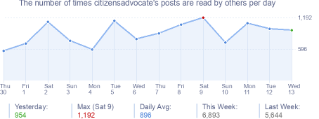 How many times citizensadvocate's posts are read daily