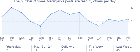 How many times Macinpup's posts are read daily