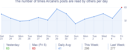How many times Arcane's posts are read daily