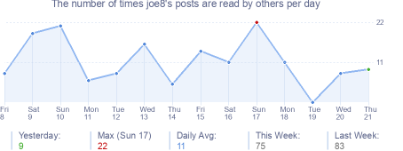 How many times joe8's posts are read daily