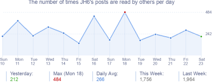How many times JH6's posts are read daily