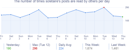How many times soletaire's posts are read daily