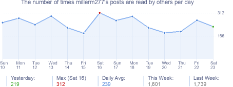 How many times millerm277's posts are read daily