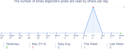 How many times Bigbirdie's posts are read daily
