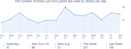How many times Len-NJ's posts are read daily