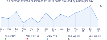 How many times neildiamond11790's posts are read daily
