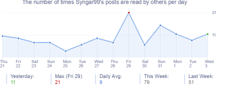 How many times Syngar99's posts are read daily