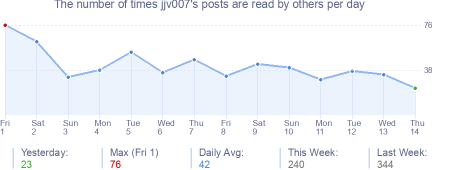 How many times jjv007's posts are read daily
