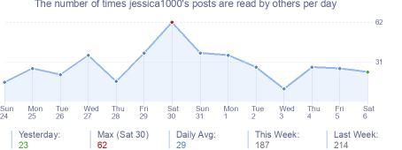 How many times jessica1000's posts are read daily