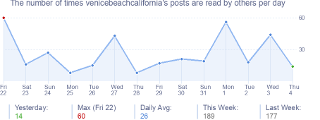 How many times venicebeachcalifornia's posts are read daily