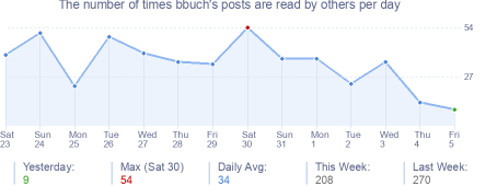 How many times bbuch's posts are read daily
