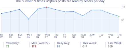 How many times ucfjtm's posts are read daily