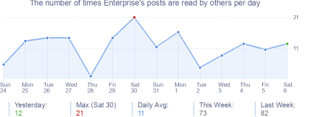 How many times Enterprise's posts are read daily