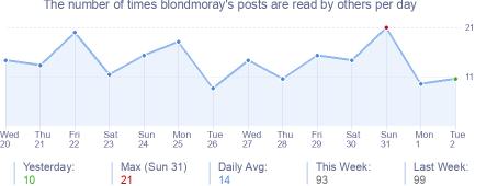 How many times blondmoray's posts are read daily