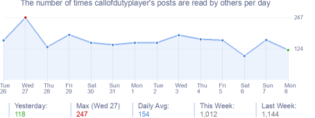 How many times callofdutyplayer's posts are read daily