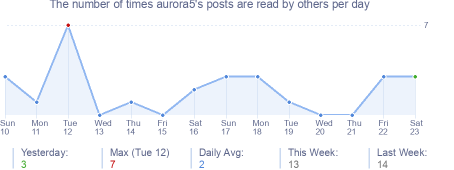 How many times aurora5's posts are read daily