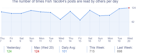 How many times Fish Taco64's posts are read daily