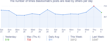 How many times Basiliximab's posts are read daily