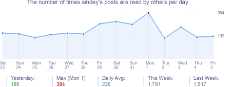 How many times sindey's posts are read daily