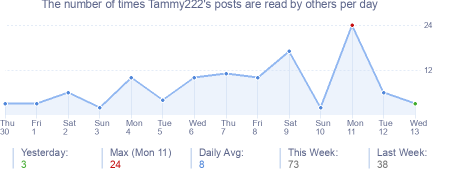 How many times Tammy222's posts are read daily