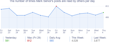 How many times Mark Senior's posts are read daily