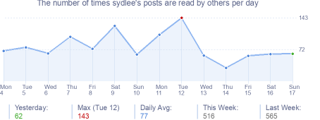 How many times sydlee's posts are read daily