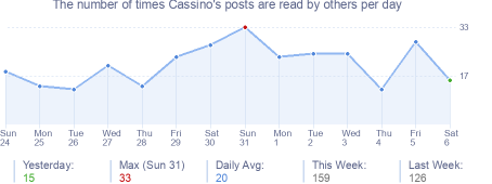 How many times Cassino's posts are read daily