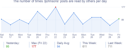 How many times 3johnsons's posts are read daily