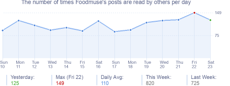 How many times Foodmuse's posts are read daily