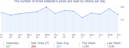 How many times katestar's posts are read daily