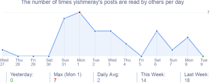 How many times yishmeray's posts are read daily