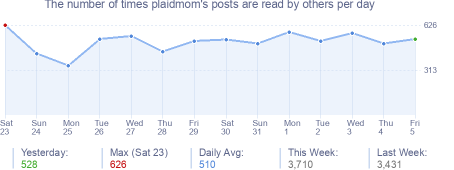 How many times plaidmom's posts are read daily