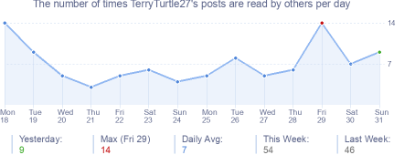 How many times TerryTurtle27's posts are read daily
