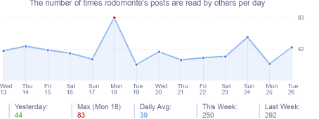 How many times rodomonte's posts are read daily