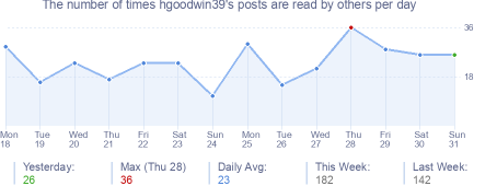 How many times hgoodwin39's posts are read daily